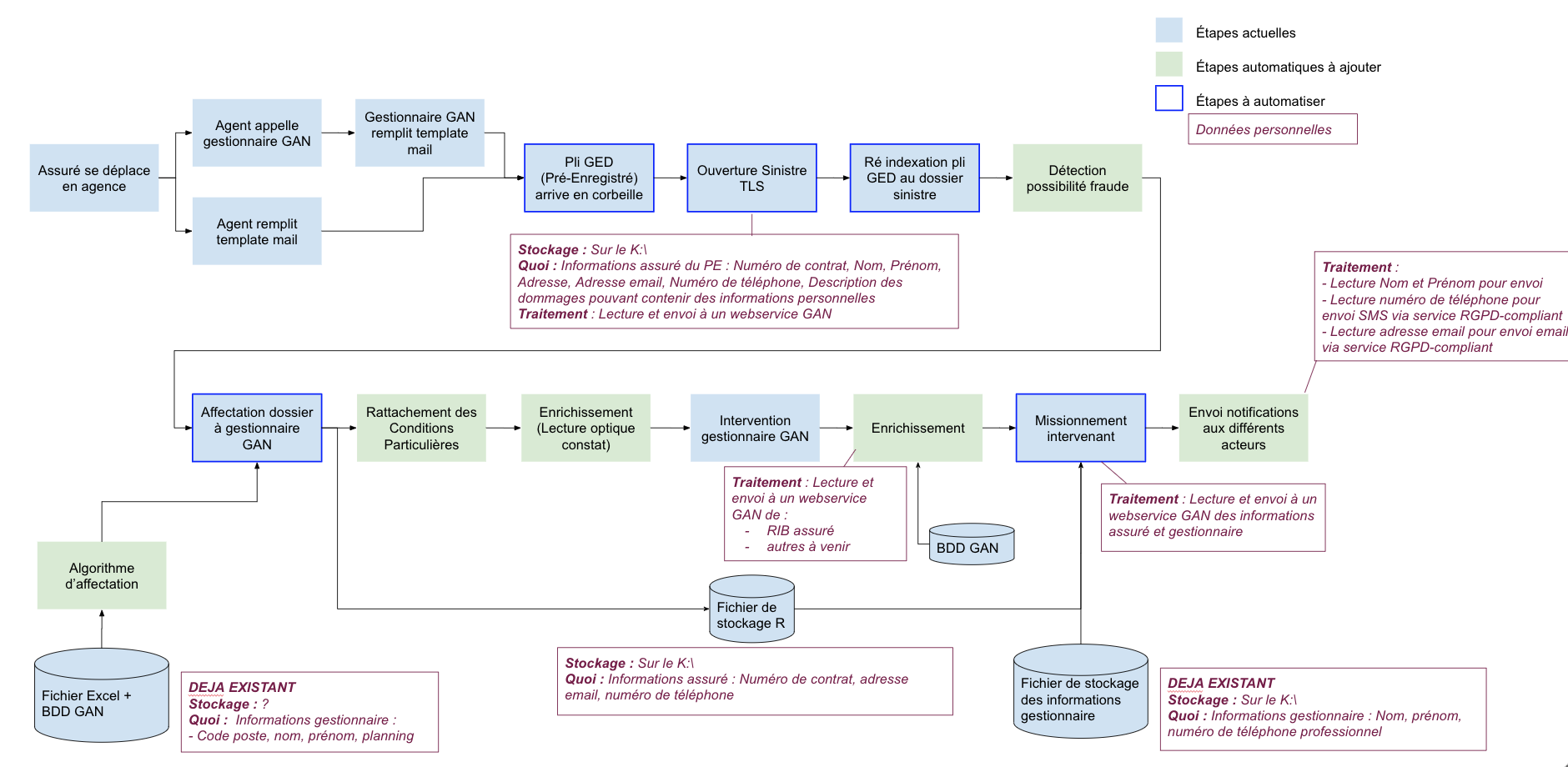 Schéma du process