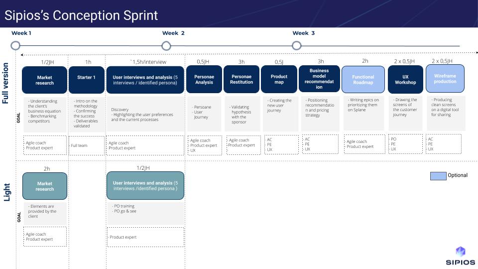 Les étapes du sprint de conception
