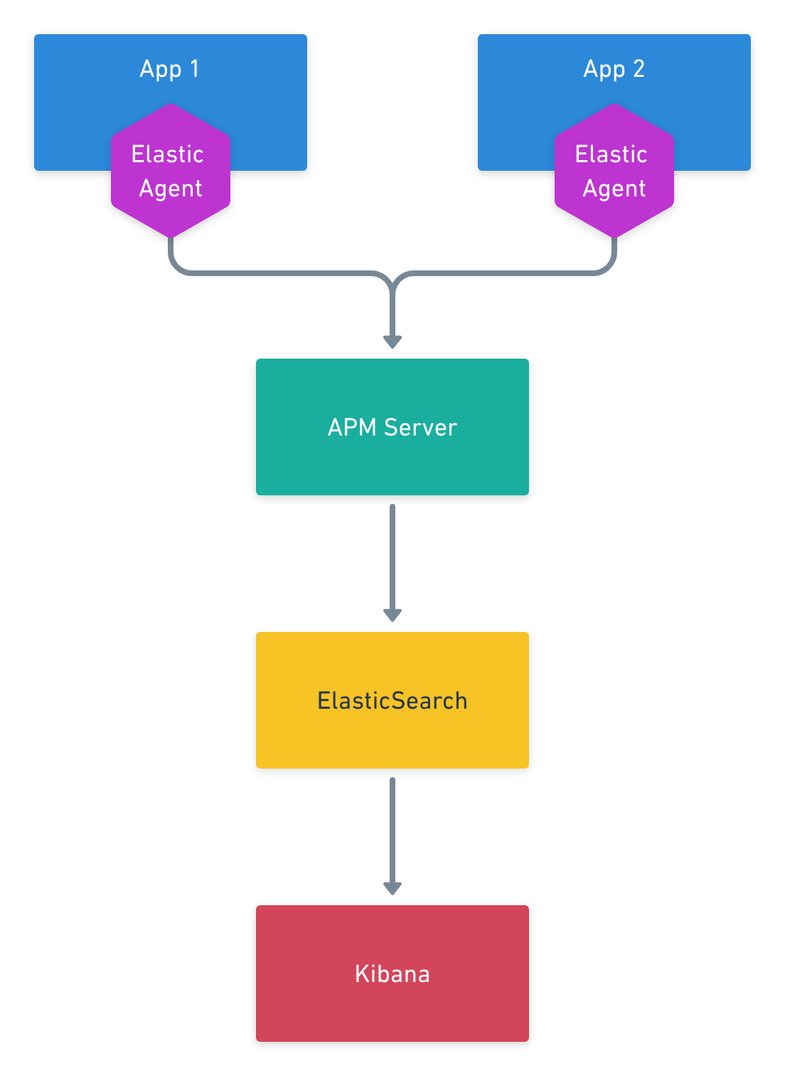 architecture_with_agent