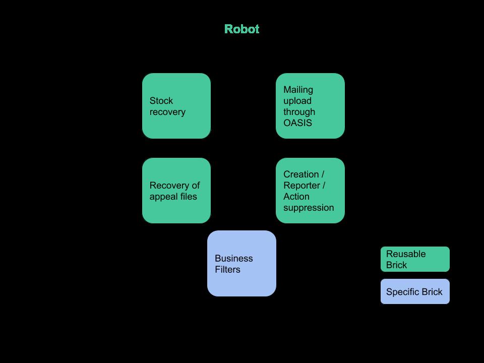 Robot_traduc